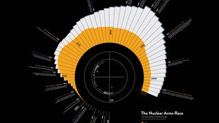 Neat visualization shows which country has the most nukes over history