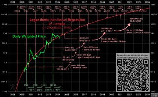 Illustration for article titled Bitcoin is Logarithmic Regression