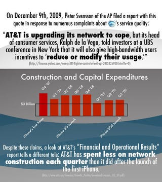 Illustration for article titled AT&T Has Spent Less on Network Construction and Capital Expenditures Every Quarter Since the Q4 2007