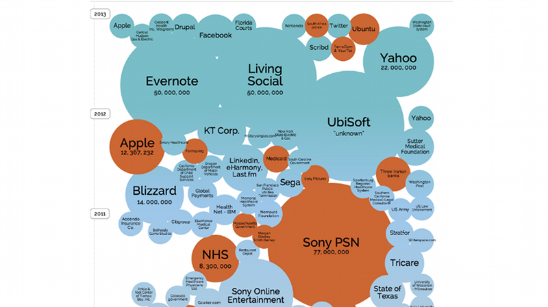 Illustration for article titled The World's Biggest Data Breaches, Visualized