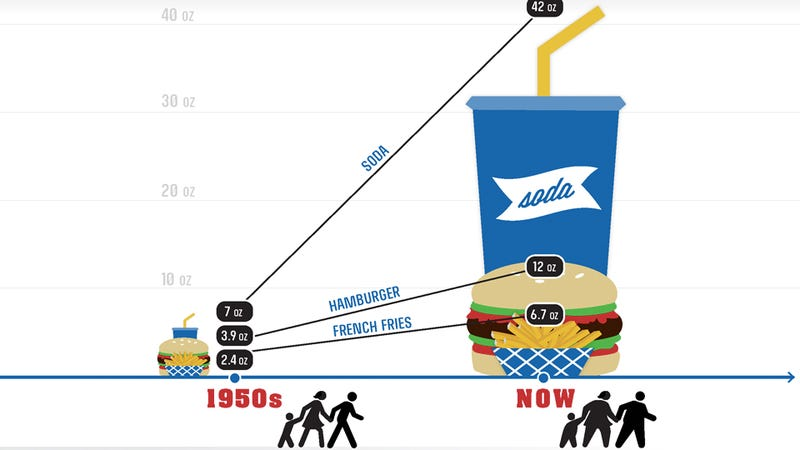 Illustration for article titled The Huge Difference Between Food in the 1950's and Today