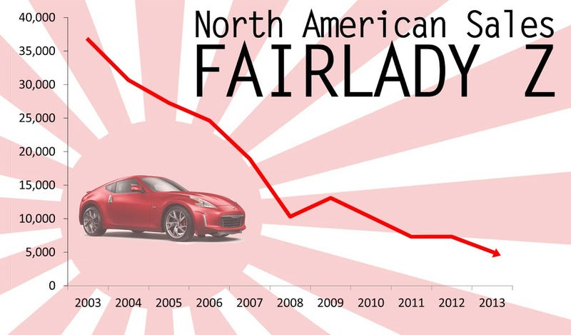 Illustration for article titled Fall of the Fairlady Z in America