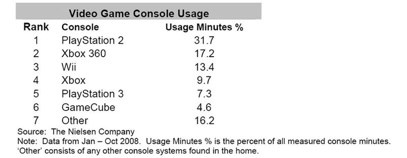 Illustration for article titled America Still Plays More PS2 Than Xbox 360 and Wii Combined