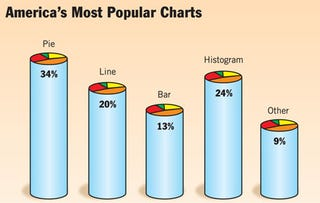 Illustration for article titled America's Most Popular Charts