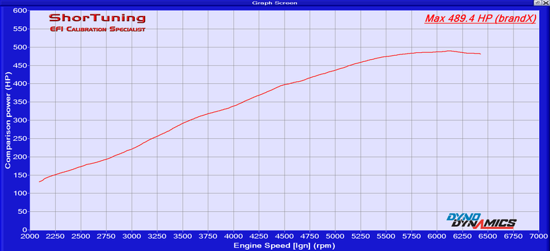 A dyno chart from the same camshaft I've purchased.
