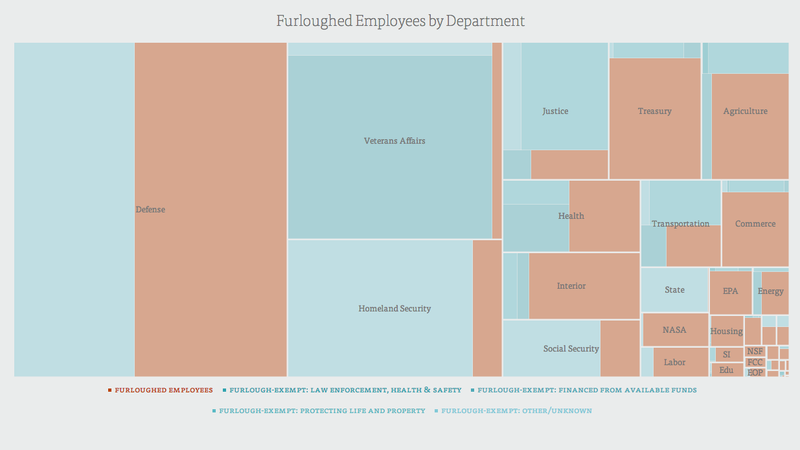 Illustration for article titled Furloughed Employees During the Shutdown, Visualized