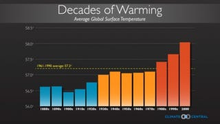 Illustration for article titled The coldest years now are warmer than the hottest years before 1998