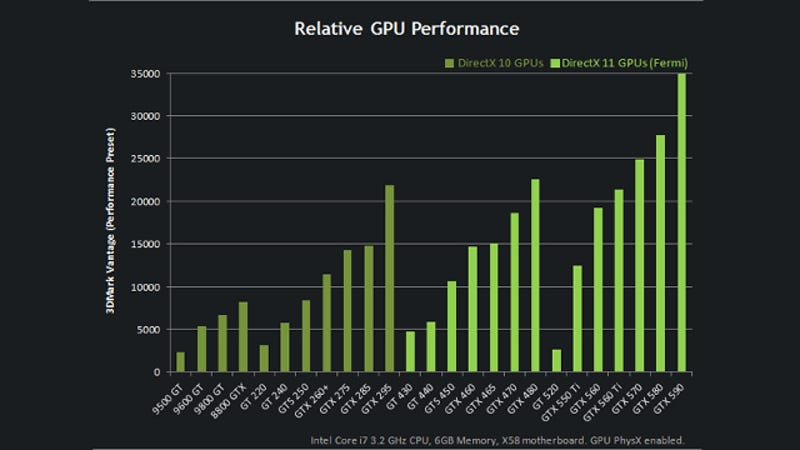 This chart explains the confusing hierarchy of nvidia geforce