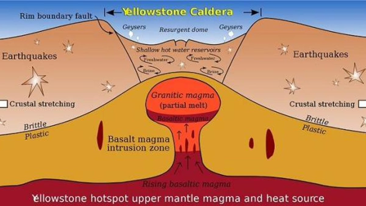What will really happen when the Yellowstone supervolcano erupts? Yellowstone Map Caldera on mount fuji, yellowstone ash map, yellowstone kill zone map, yellowstone national park, resurgent domes in yellowstone map, la garita caldera, yellowstone wolf pack map, yellowstone lake, mount tambora, crater lake map, kilauea map, mauna loa, mount pinatubo map, grand canyon map, old faithful geyser, yellowstone blow up, long valley caldera, mount etna, valles caldera, mount st. helens, yellowstone hotspot, mount vesuvius map, yellowstone thermal features map, yellowstone death zone, mount vesuvius, yellowstone magma, mount pinatubo, mount rainier, wyoming map, yellowstone supervolcano, grand prismatic spring, yellowstone volcano threat, yellowstone super volcano blast radius, lake toba, volcanic explosivity index, if yellowstone erupts map,