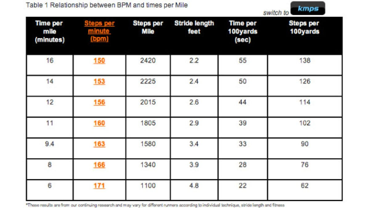 Find The Right BPM for Your Perfect Running Playlist with This Chart