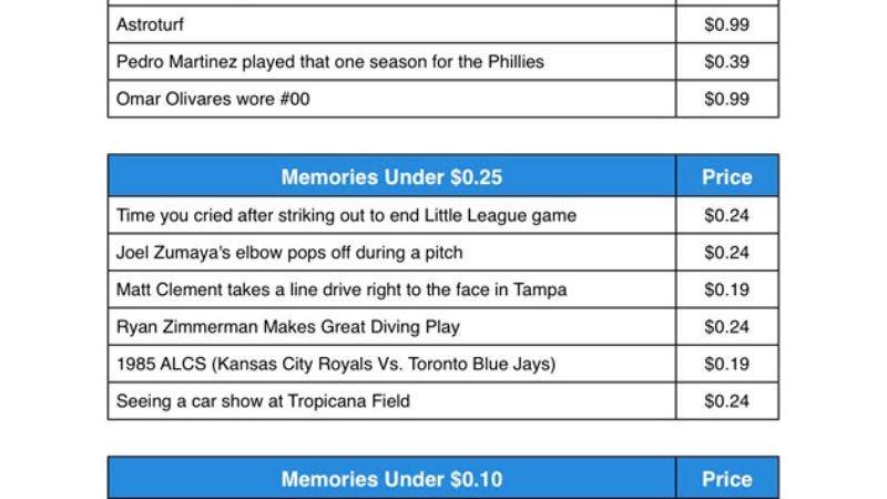 Illustration for article titled Major League Baseball's Biggest Memory Bargains