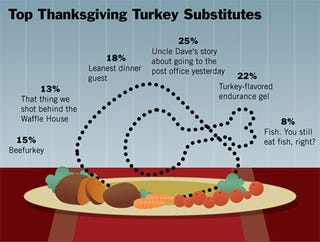 Illustration for article titled Top Thanksgiving Turkey Substitutes