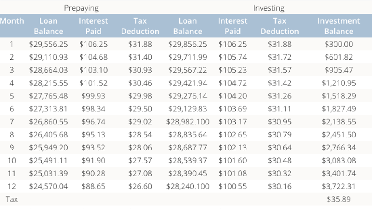 calculate whether you should invest or pay off your loan faster
