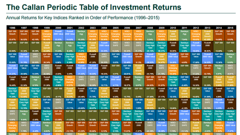 Interactive periodic table shows the uses of every element this periodic table of investment returns shows why you really need to diversify urtaz Image collections