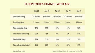 Illustration for article titled How Sleep Changes as You Age, and Why You'll Need Even More of It