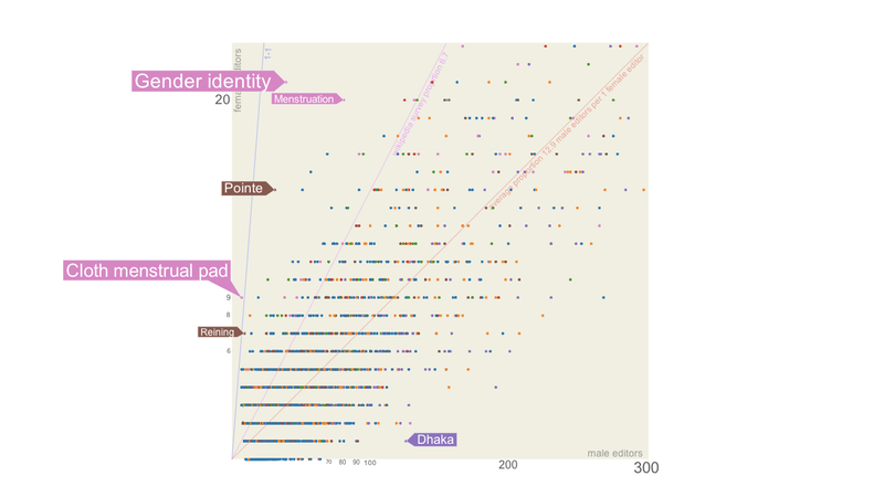 Illustration for article titled The Wikipedia Gender Divide, Visualized