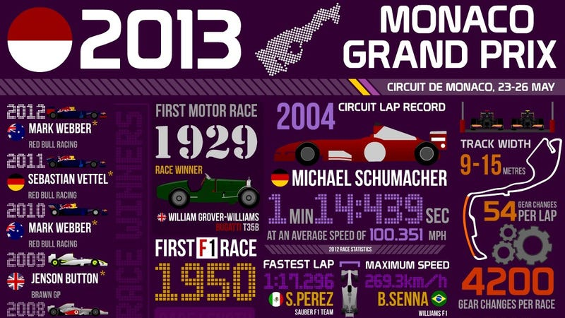 Illustration for article titled Everything You Need To Know About The Monaco GP In One Infographic