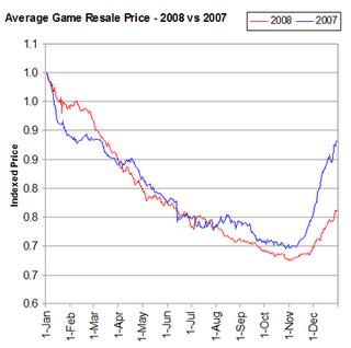 Used game sales of 2008 dip below 07 used sales