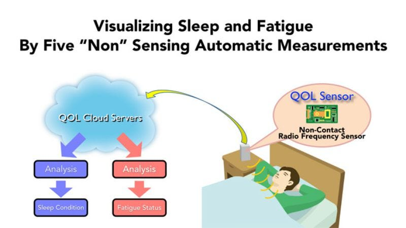 Illustration for article titled Nintendo unveils plan to watch you sleep
