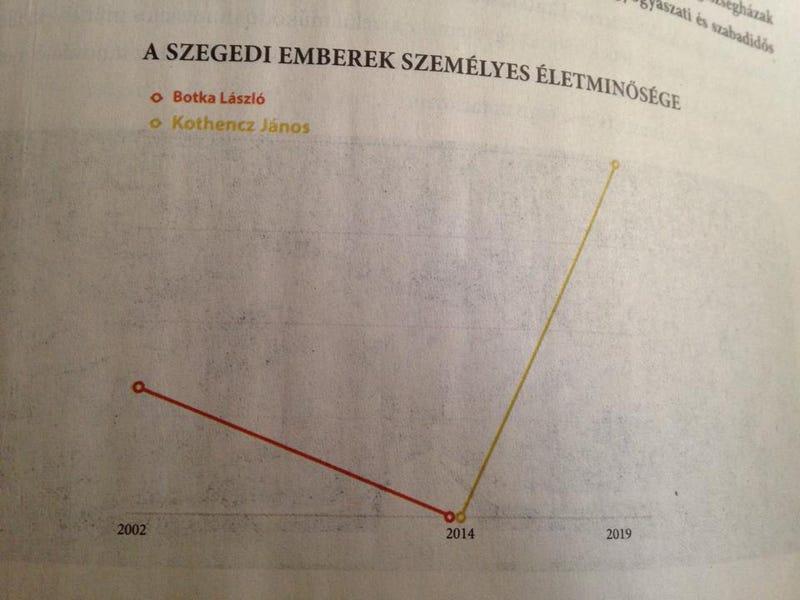 Illustration for article titled Nincs többé politikai vicc, mindenkit lefőzött Kothencz János