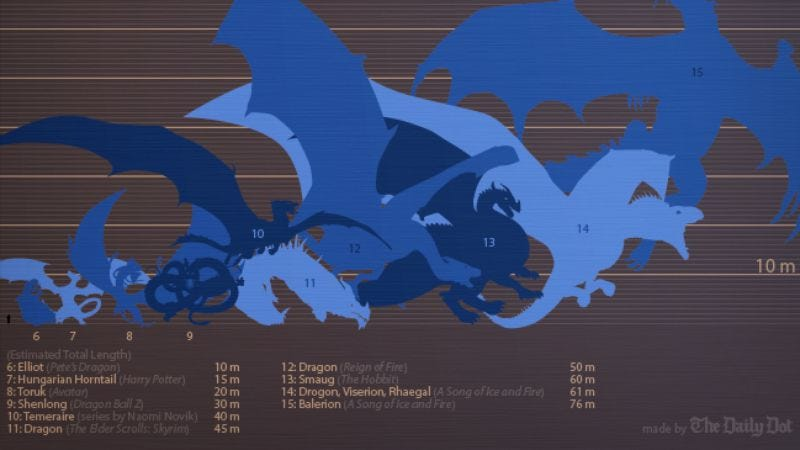 Illustration for article titled Here's a chart comparing various dragons to the ones from Game Of Thrones