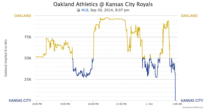 Illustration for article titled A's-Royals Confused The Hell Out Of Gamblers