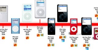 Illustration for article titled 7 Years of iPod: What You Paid and What You Got