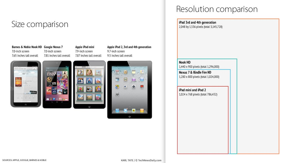 The iPad Mini Screen Sucks Compared to the Competition