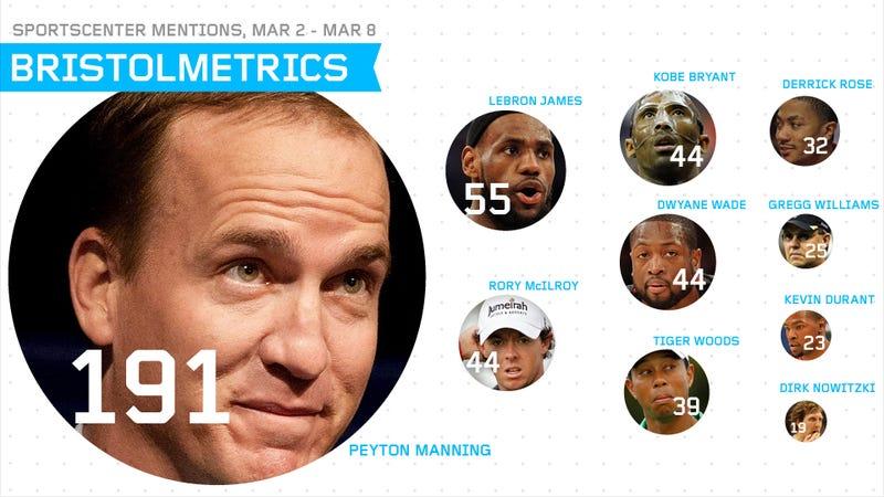 Illustration for article titled Bristolmetrics: Peyton Manning Got More SportsCenter Airtime Than Linsanity At Its Peak
