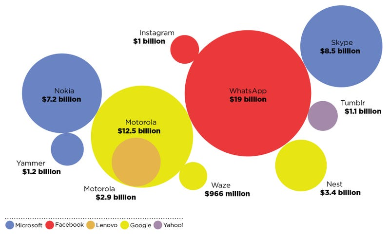 Illustration for article titled ​The Multi-Billion-Dollar Deals Transforming Tech, Visualized