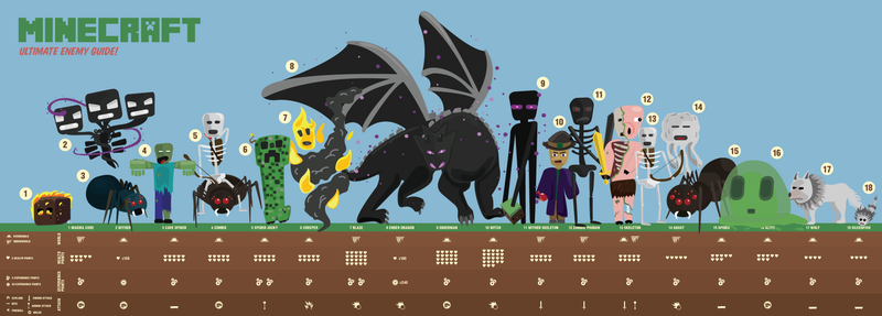 Illustration for article titled A Handy Illustrated Chart Of Minecraft Enemies
