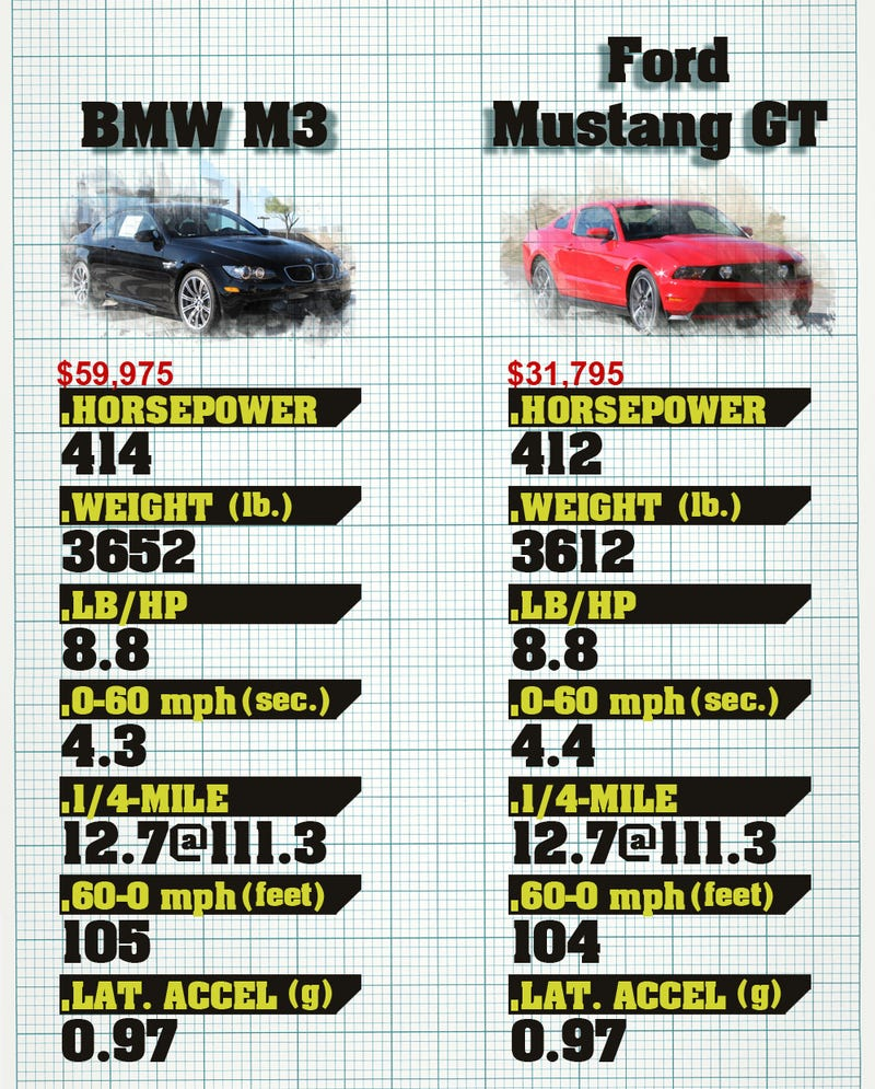 Illustration for article titled is the new ford mustang better than a bmw m3