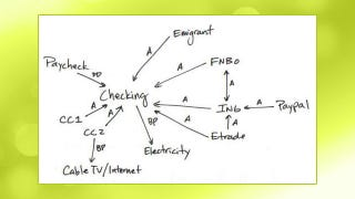 Illustration for article titled Manage Your Many Financial Accounts and Bills Better by Drawing a Financial Network Map