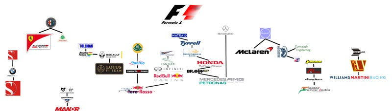 Illustration for article titled There, I made a chart of every current F1 teams' lineage