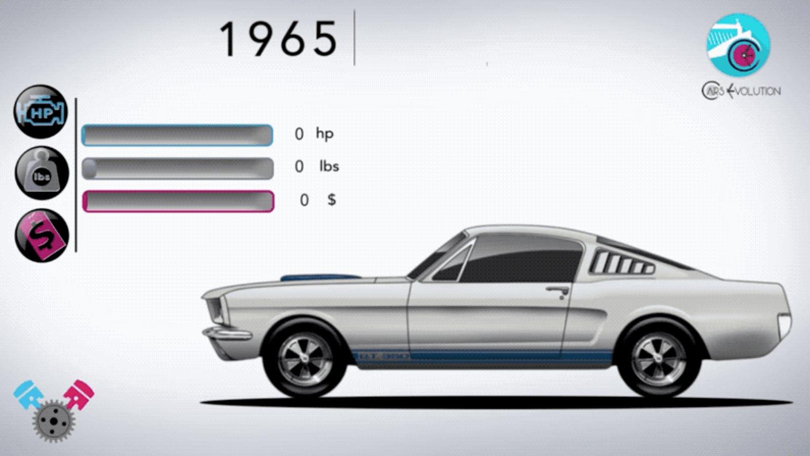 La evolución del Ford Mustang en más de 50 años, resumida en un vídeo de 5 minutos