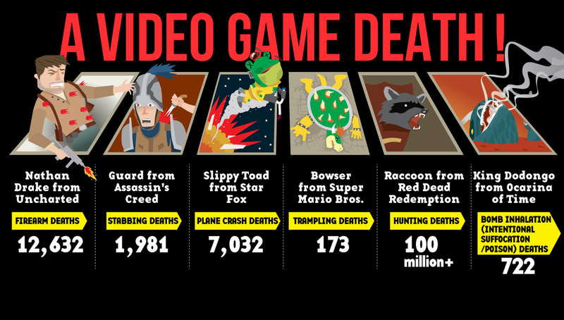 Illustration for article titled The Boring Truth About Your Death; It Won't Be Like a Video Game