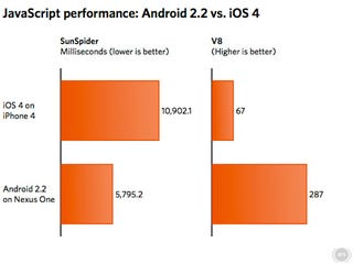 Illustration for article titled Android 2.2 Seriously Outperforms iOS 4 in JavaScript Performance
