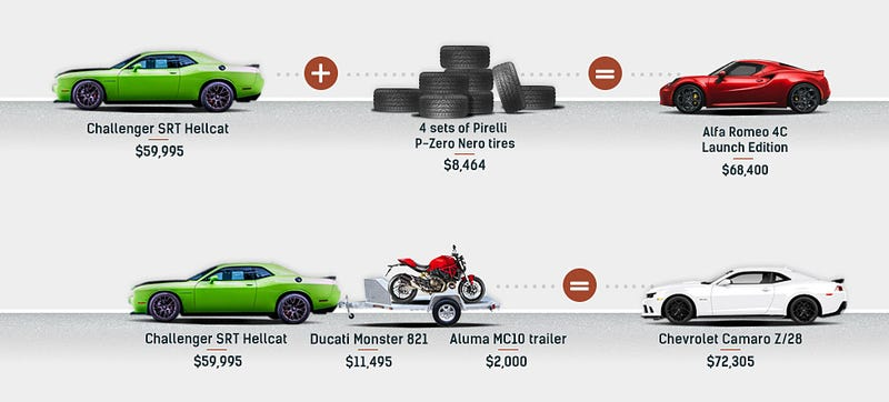 Illustration for article titled The Challenger Hellcat May Be The Ultimate Horsepower-Per-Dollar Deal