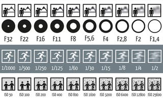 Illustration for article titled This Chart Shows How Aperture, Shutter Speed, and ISO Affect Your Photos