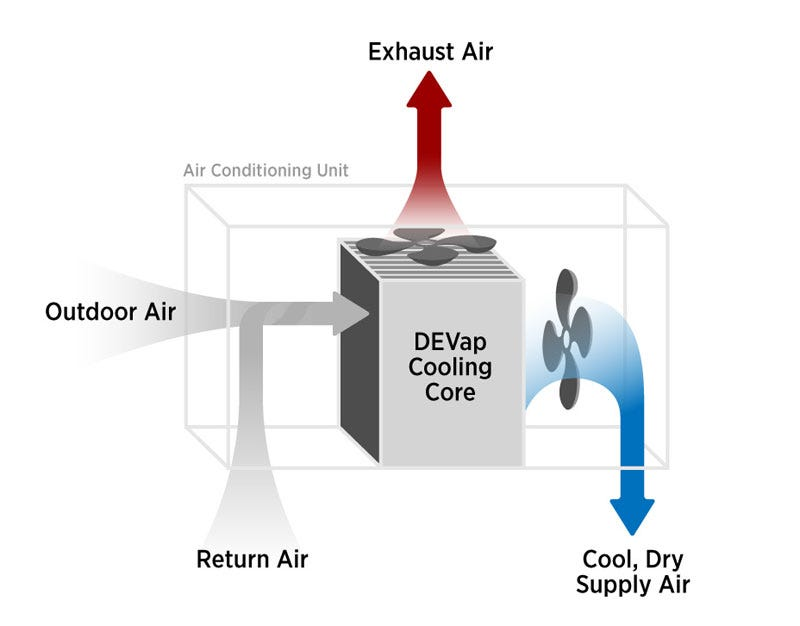 Illustration for article titled Researchers Develop Incredibly Efficient Air Conditioning Tech