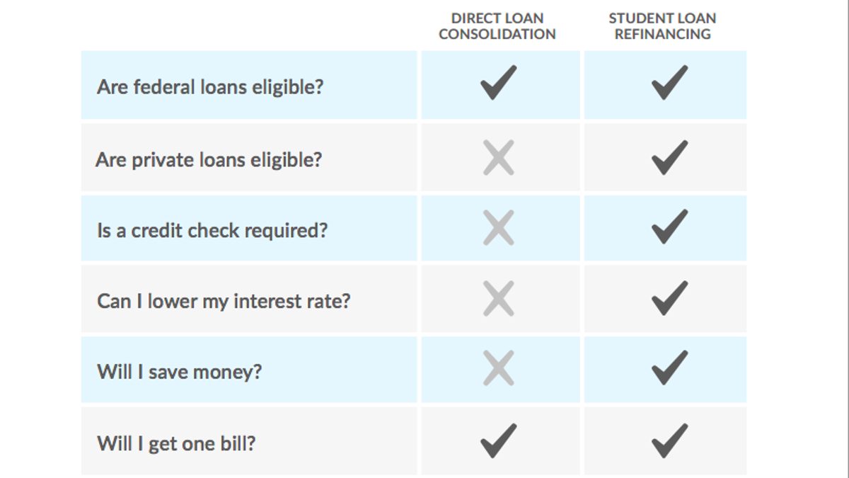 Student Loan Refinance >> The Complete Guide To Refinancing Your Student Loans