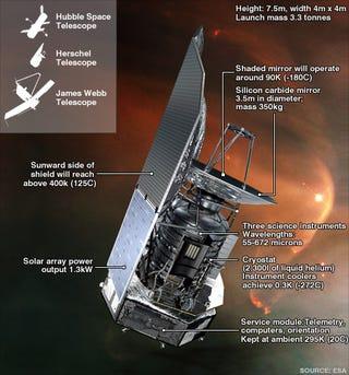 Illustration for article titled Goodbye, Herschel