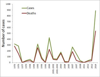 Illustration for article titled One Ebola graph to demonstrate why this epidemic is terrifying