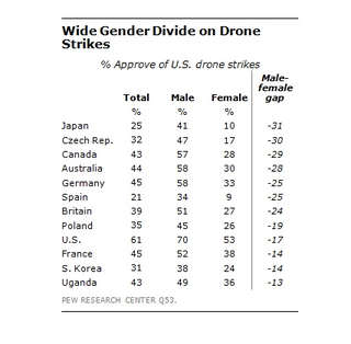Illustration for article titled Huge gender gap in opinions about drone strikes