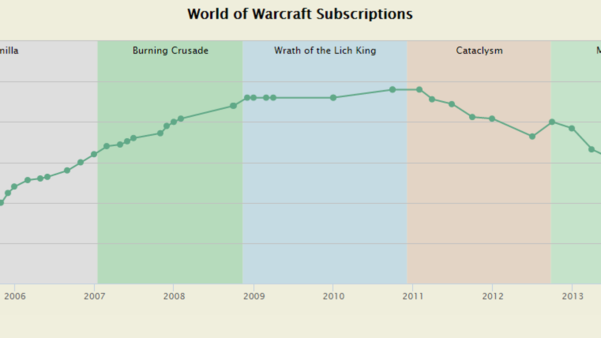 why world of warcraft lost so many subscribers