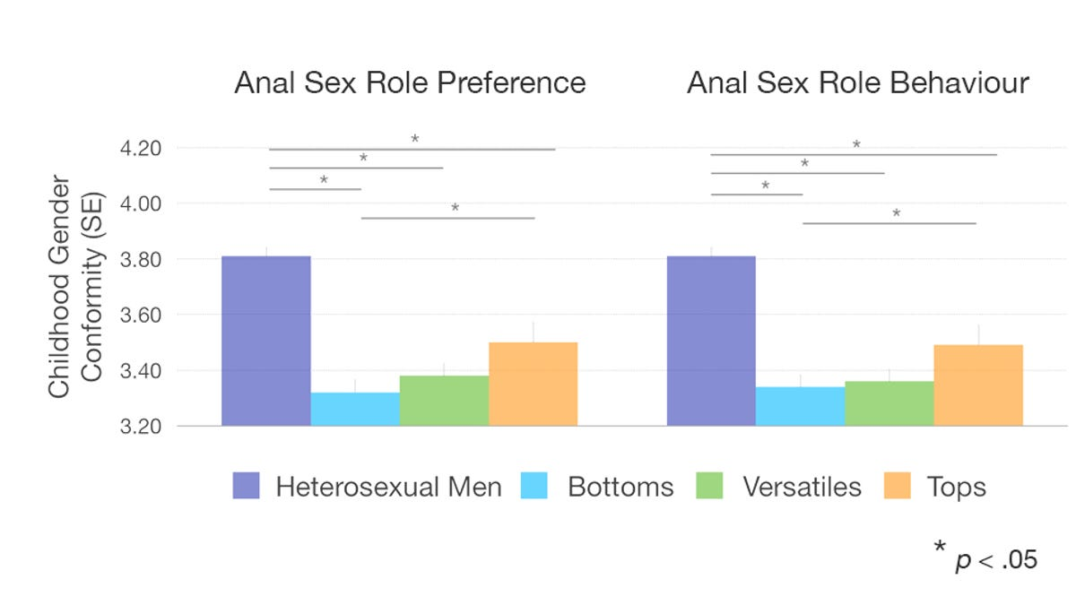 Birth order effect homosexuality statistics