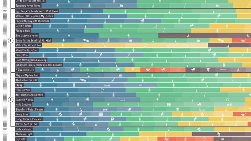 Illustration for article titled Esta abrumadora infografía muestra qué instrumentos tocaron los Beatles en cada una de sus canciones