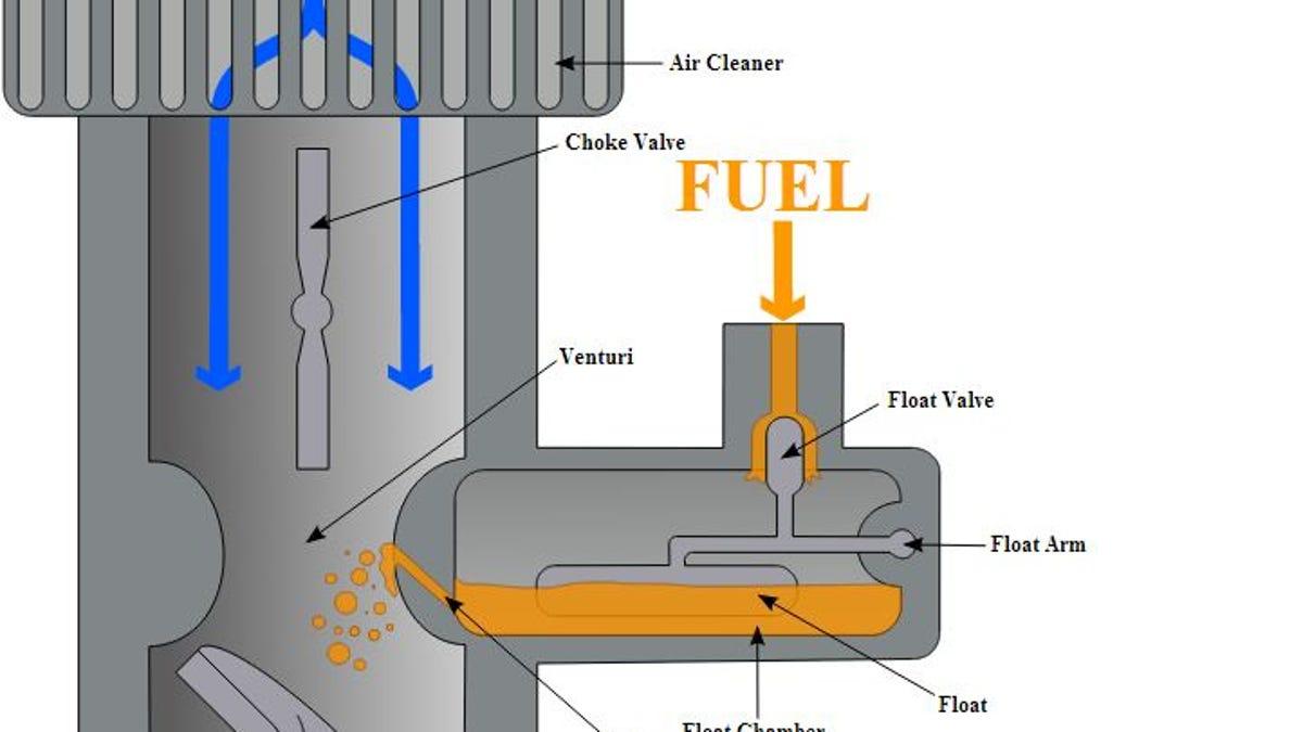How A Carburetor Works Computer Parts Diagram For Kids
