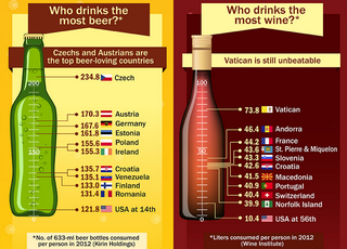 Illustration for article titled Who Drinks The Most Beer And Wine In The World?