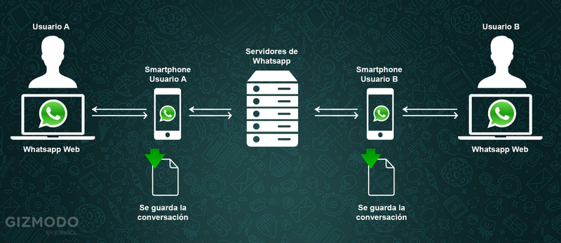 Illustration for article titled Cómo funciona la chapuza de WhatsApp Web, explicado en una sola imagen
